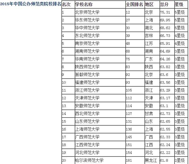www.shanpow.com_全国师范类院校排名。