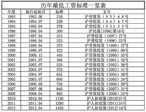 现在上海市最低工资标准是多少?